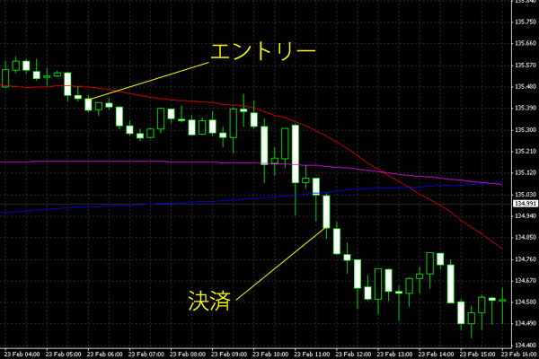 20150224eurjpy.png