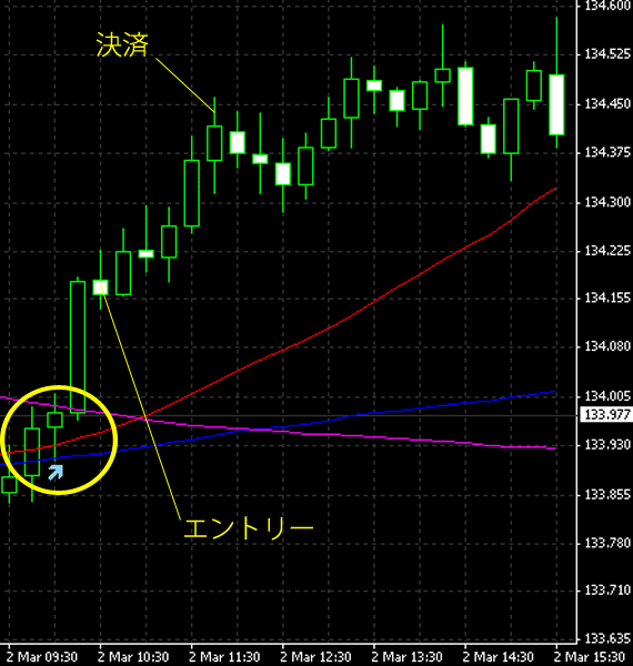 20150303eurjpy.png