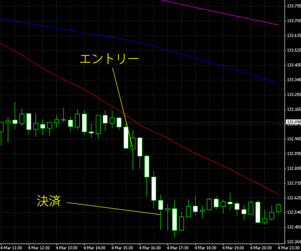 20150305eurjpy.png