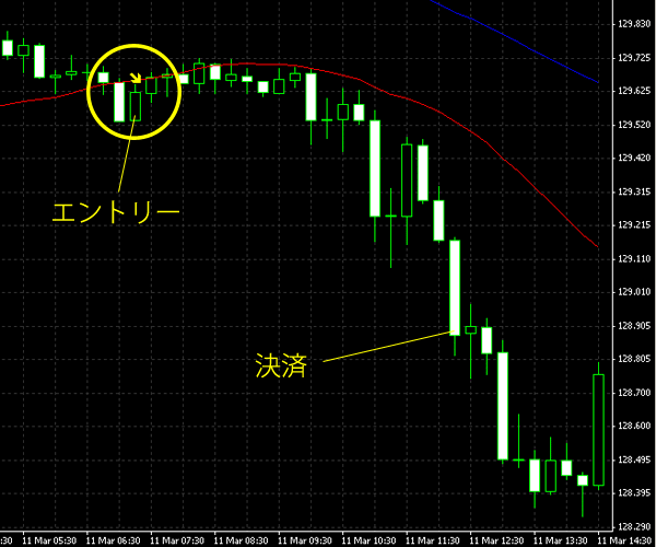 20150312eurjpy.png