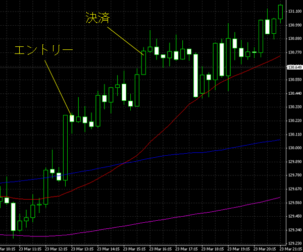 20150324eurjpy.png