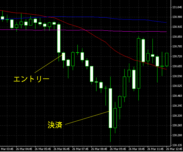 20150327eurjpy.png