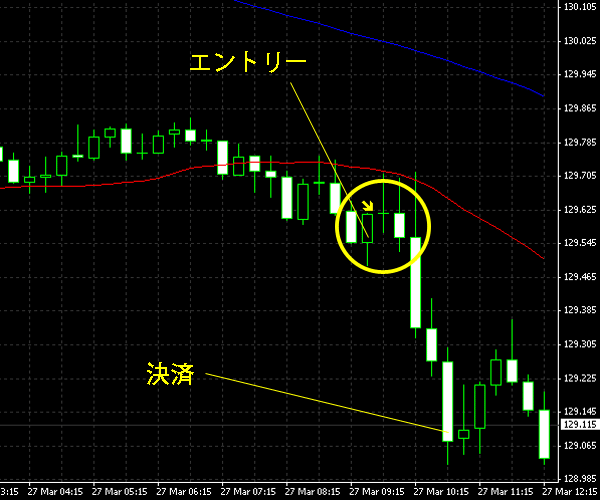 20150328eurjpy.png