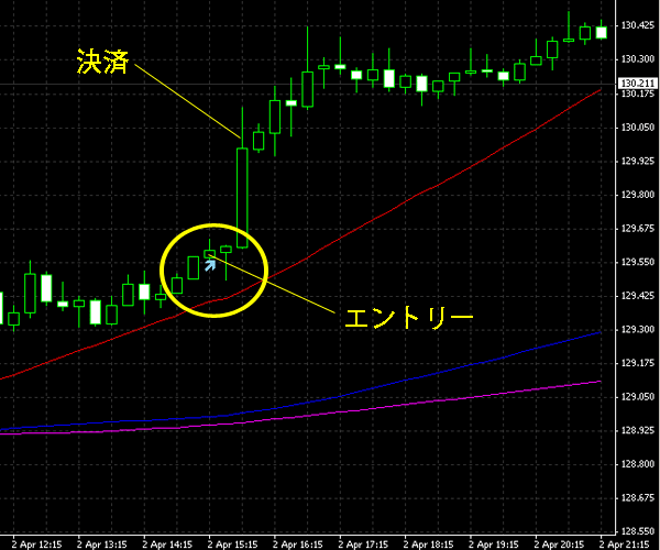20150403eurjpy.png
