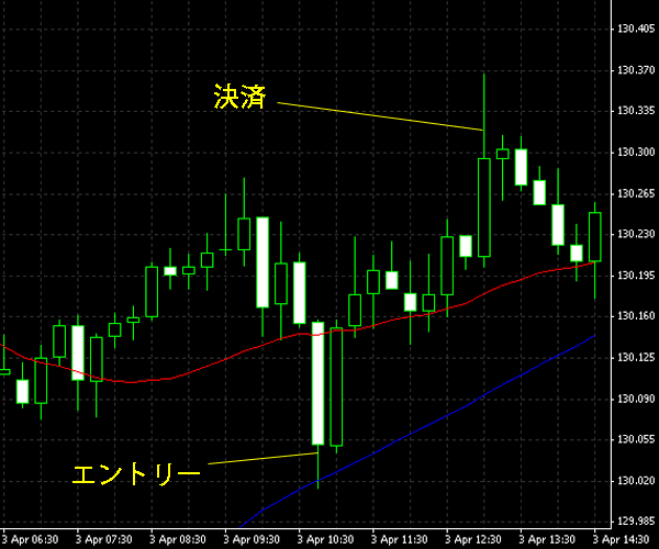 20150404eurjpy.png
