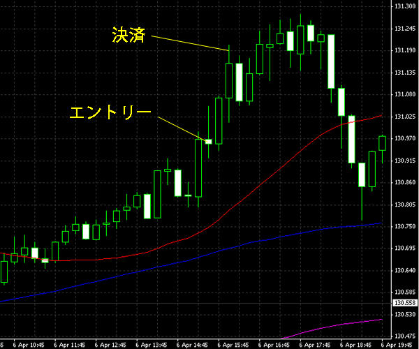 20150407eurjpy.png