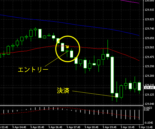 20150410eurjpy.png