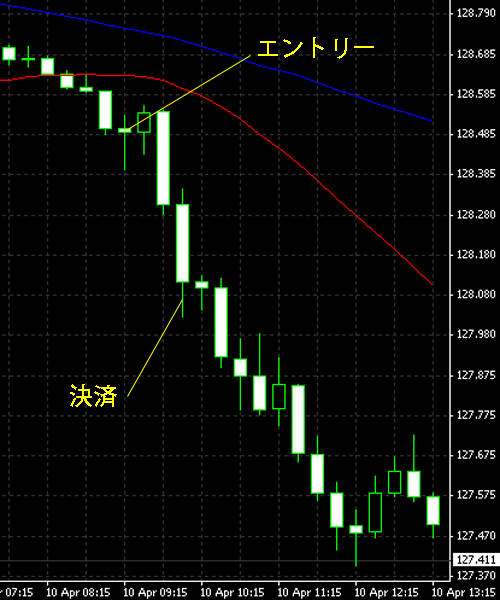20150411eurjpy.png