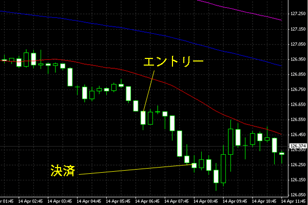 20150415eurjpy.png