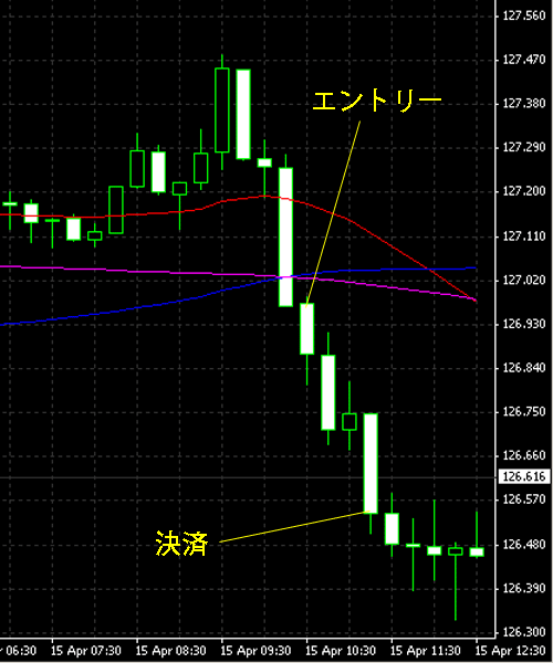 20150416eurjpy.png