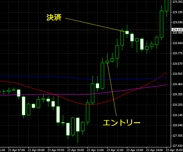 20150424eurjpy.png