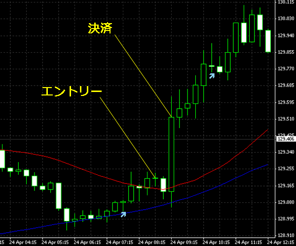 20150425eurjpy.png