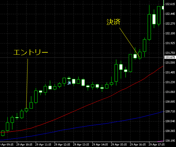 20150430eurjpy.png
