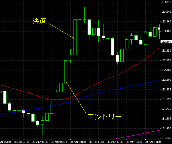 20150501eurjpy.png