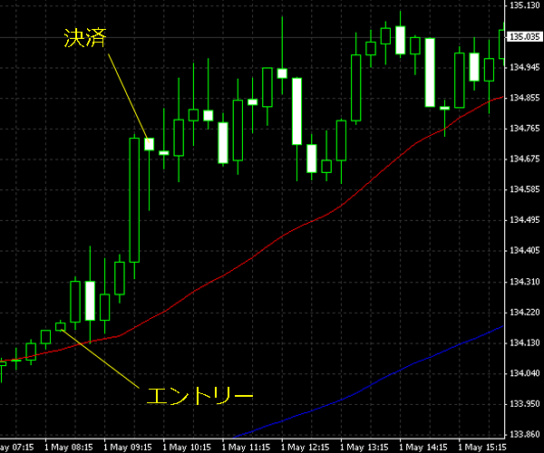 20150502eurjpy.png