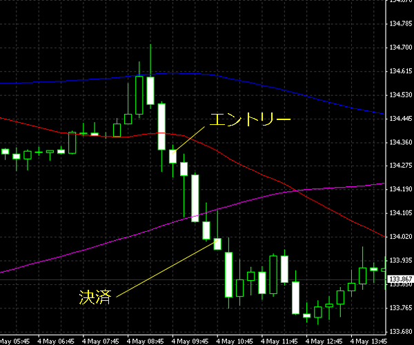 20150505eurjpy.png