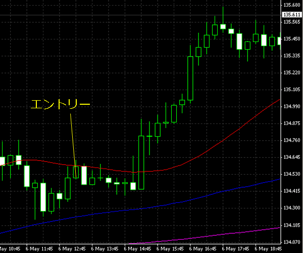 20150507eurjpy01.png