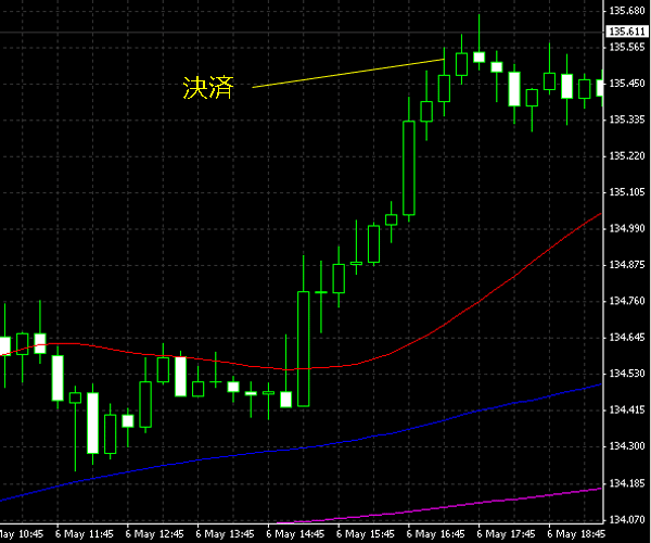 20150507eurjpy02.png