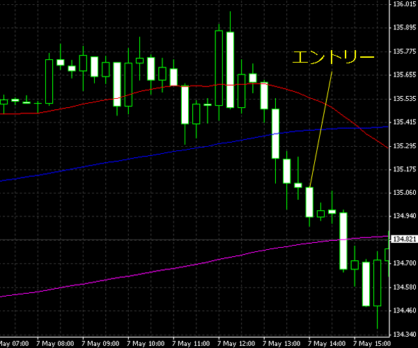 20150508eurjpy01.png