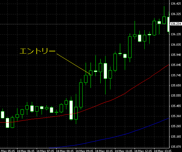 20150515eurjpy01.png