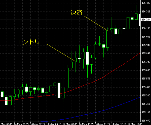 20150515eurjpy02.png