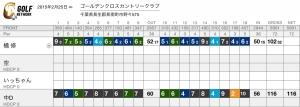 score_card ブログ スコア