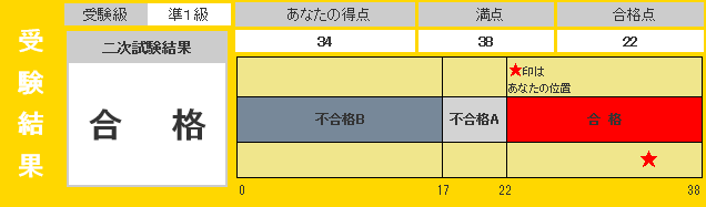 英検準1級2次結果201506
