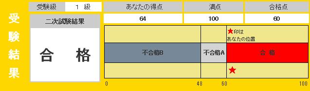 英検1級2次結果201506