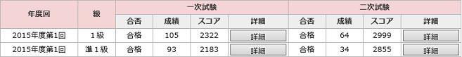 英検戦闘力(2次後)2015第一回