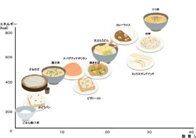 主な料理のエネルギー量