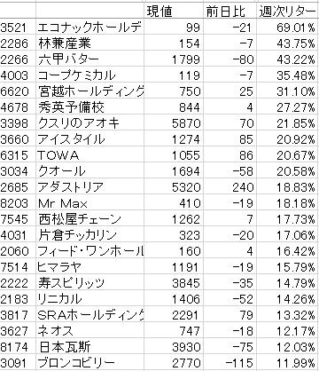 株式情報チャート__2015-7-2_14-25-22_No-00