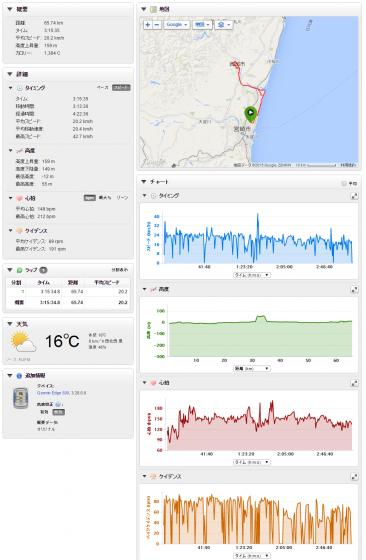 GarminコネクトのNicky_BANJAXのNamishima サイクリング詳細