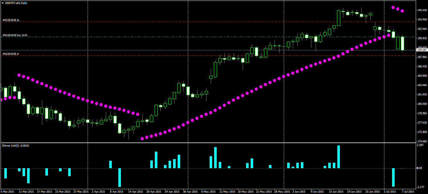GBPJPY-a01Daily_150707_0901.png