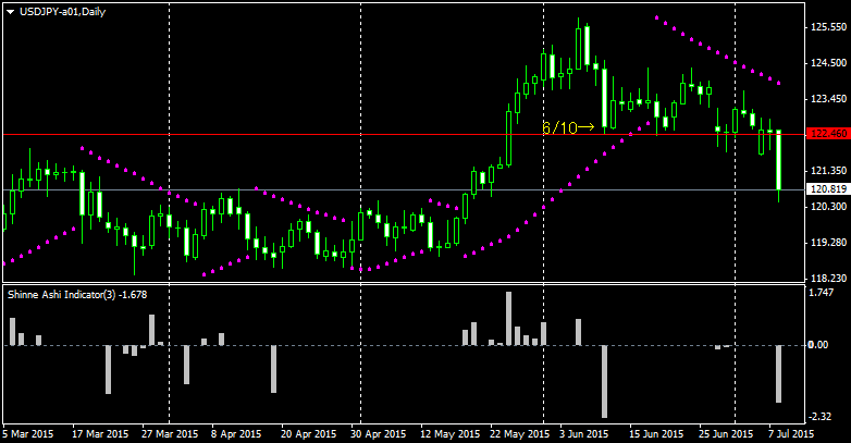 USDJPY-a01Daily_150709_0253.png