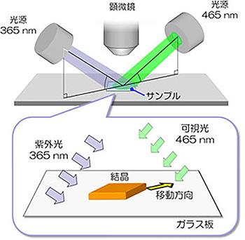 光に導かれて移動する結晶を発見