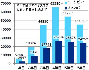 6周年-年別アクセス数グラフ