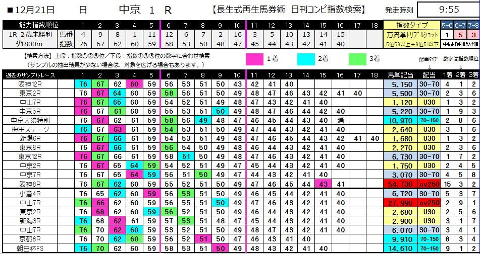 【コンピ指数】1221中京1(日刊コンピ 馬券生活 的中 万馬券 三連単 札幌競馬)