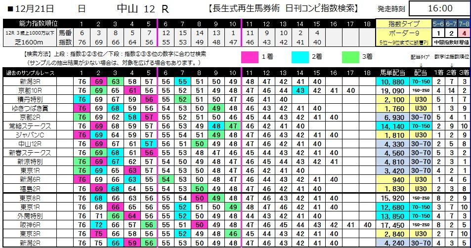【コンピ指数】1221中山12(日刊コンピ 馬券生活 的中 万馬券 三連単 札幌競馬)