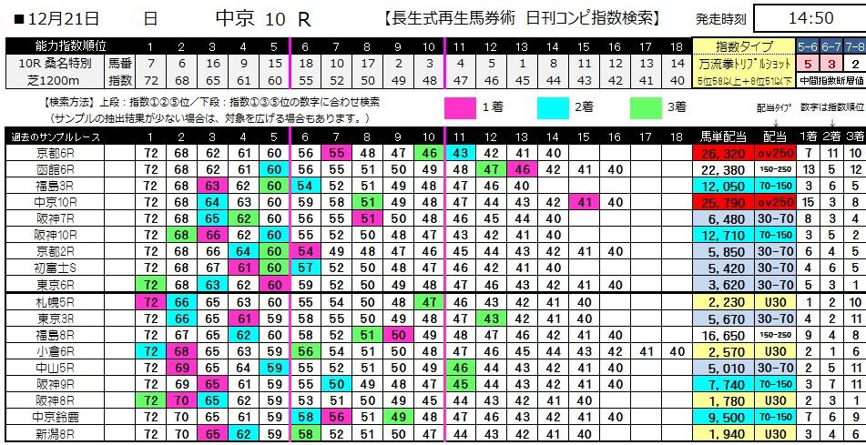 【コンピ指数】1221中京10(日刊コンピ 馬券生活 的中 万馬券 三連単 札幌競馬)