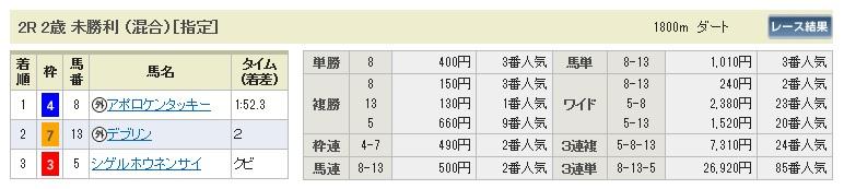 1221阪神2(日刊コンピ 馬券生活 的中 万馬券 三連単 札幌競馬)