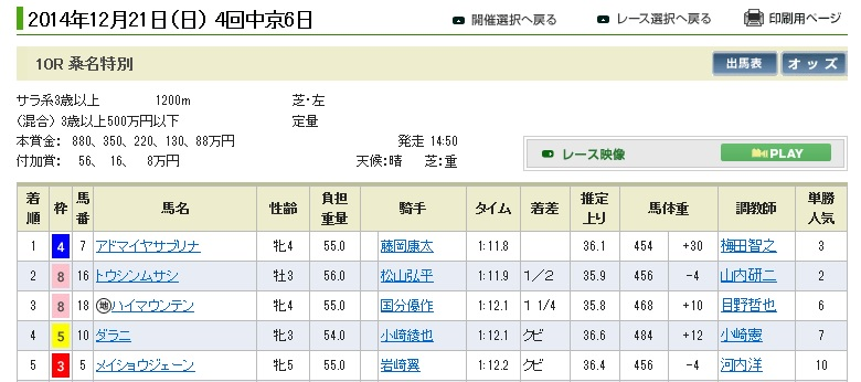 1221中京10(日刊コンピ 馬券生活 的中 万馬券 三連単 札幌競馬)