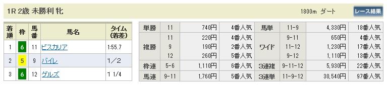 1221中京1(日刊コンピ 馬券生活 的中 万馬券 三連単 札幌競馬)