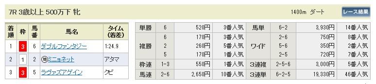 1221中京7(日刊コンピ 馬券生活 的中 万馬券 三連単 札幌競馬)