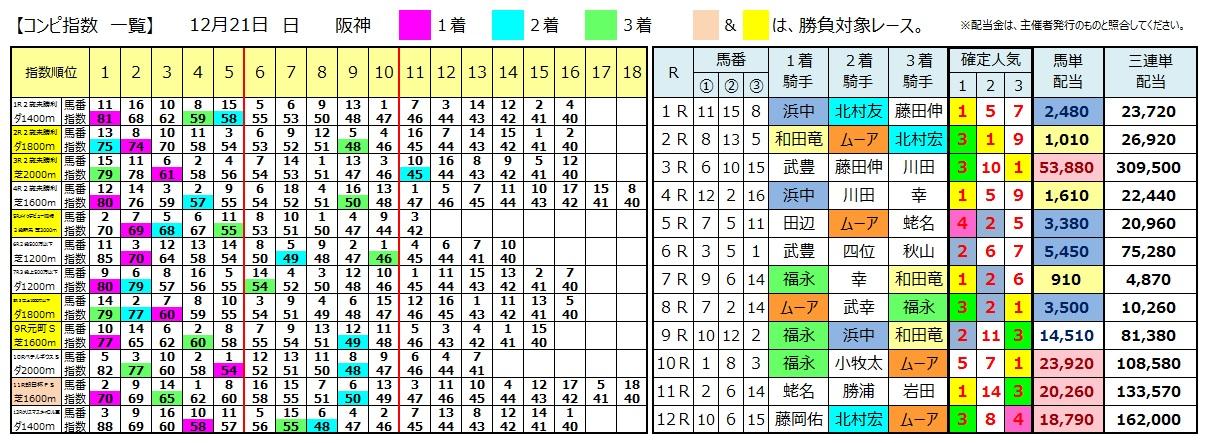 1221阪神(日刊コンピ 馬券生活 的中 万馬券 三連単 札幌競馬)