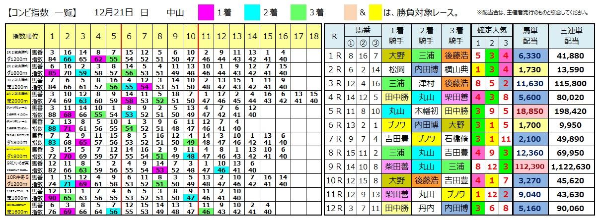 1221中山(日刊コンピ 馬券生活 的中 万馬券 三連単 札幌競馬)