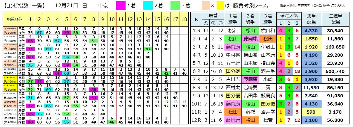 1221中京(日刊コンピ 馬券生活 的中 万馬券 三連単 札幌競馬)