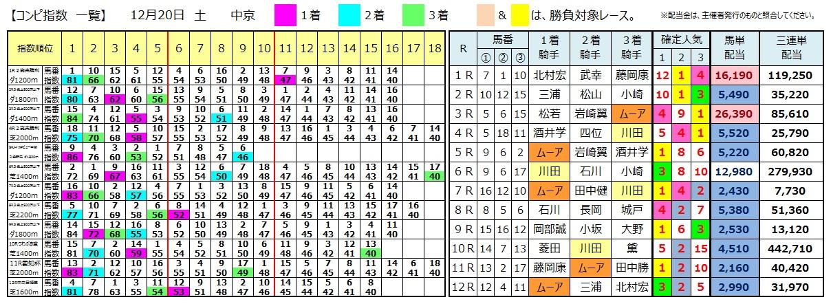 1220中京(日刊コンピ 馬券生活 的中 万馬券 三連単 札幌競馬)