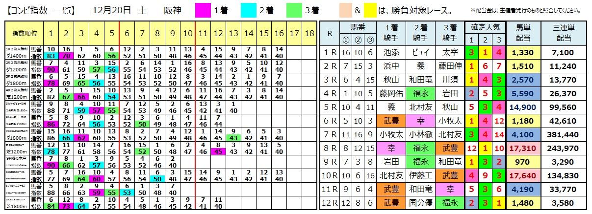 1220阪神(日刊コンピ 馬券生活 的中 万馬券 三連単 札幌競馬)