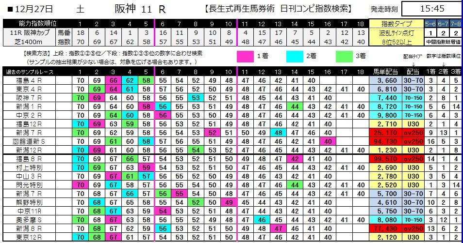 【コンピ指数】1227阪神11(日刊コンピ 馬券生活 的中 万馬券 三連単 札幌競馬)