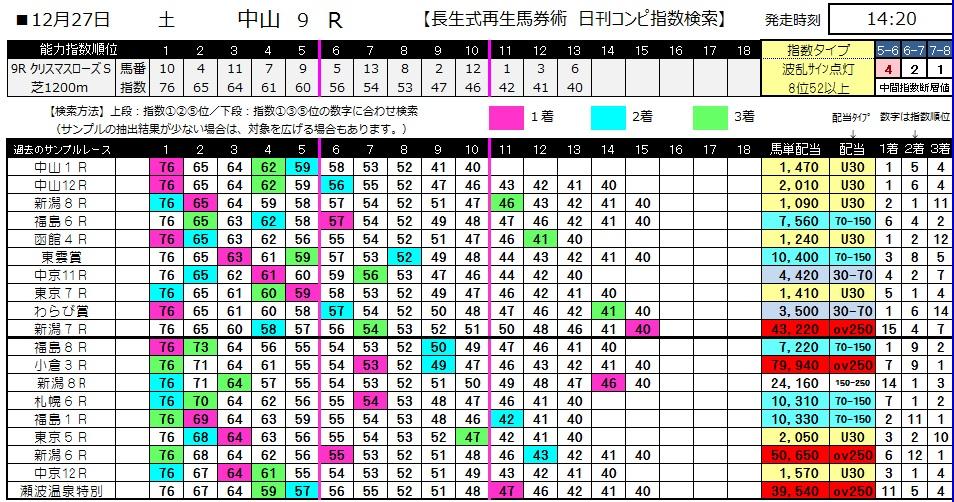 【コンピ指数】1227中山9(日刊コンピ 馬券生活 的中 万馬券 三連単 札幌競馬)